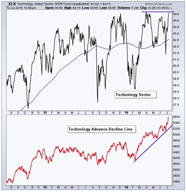 s&p 500 sector strength technology market breadth_july 2016