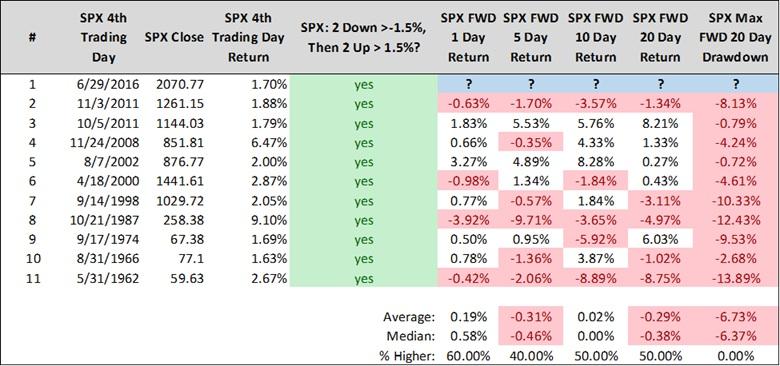 spx drawdowns market returns july 4
