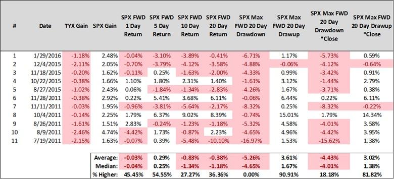 spx gains tux declines historic market returns table