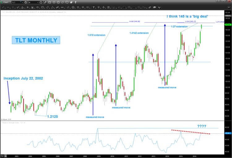 tlt price target 20 year treasury bond etf_july 11