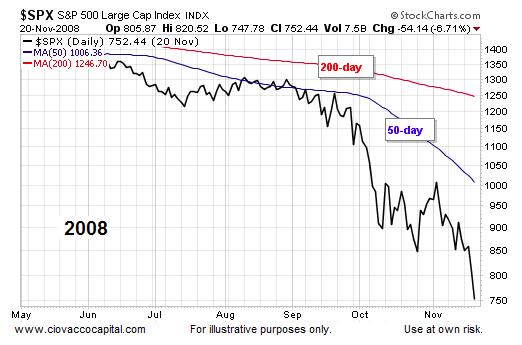 2008 stock market decline s&p 500 index chart
