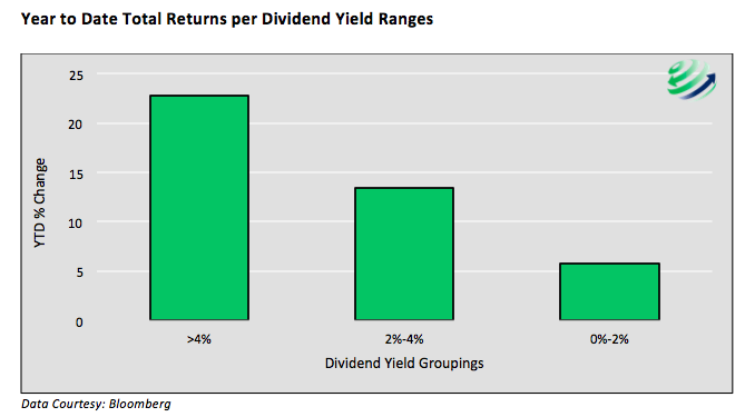 2016 stock market returns based on dividends year to date chart