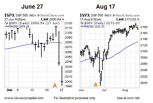 50 day moving average s&p 500 higher bullish june august 2016