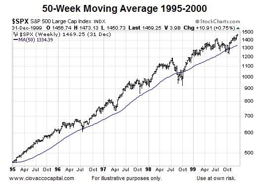 50 week moving average stock market 1995-2000 chart