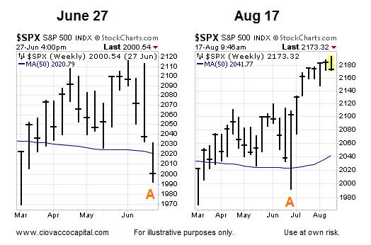 50 week moving average turn bullish s&p 500 june august 2016 chart