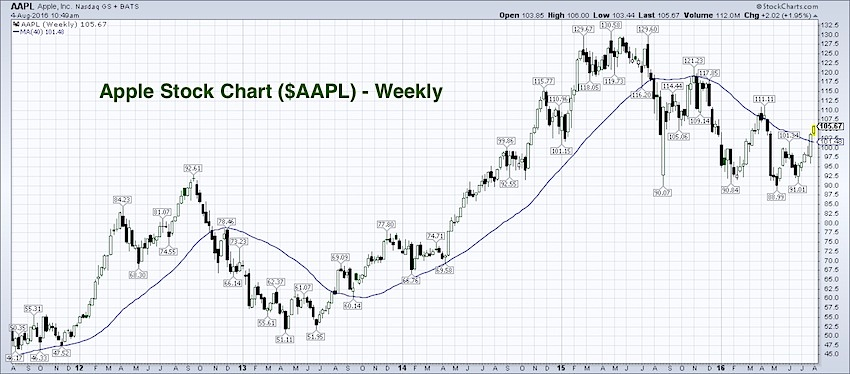 apple stock chart aapl 40 week moving average long term breakout_august 4