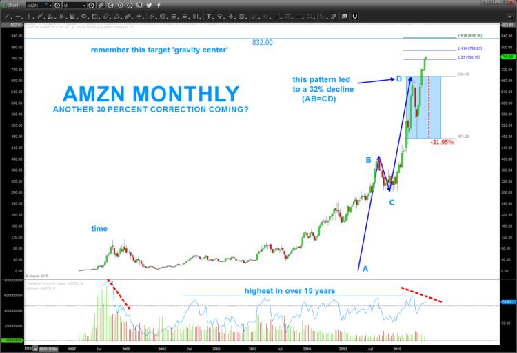 amazon stock chart rally amzn correction overbought_august 2016