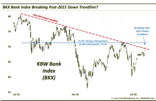 bkx bank index chart price resistance august 2016