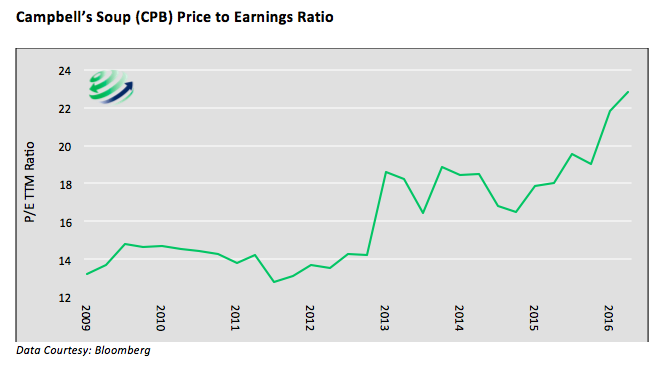 campbells soup cpb price to earnings ratio history chart