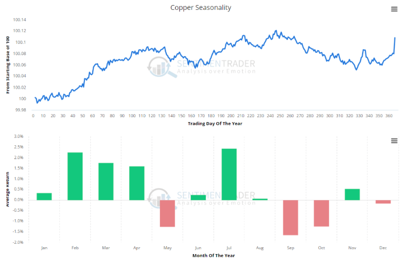 copper prices bearish seasonality chart sentimentrader_august