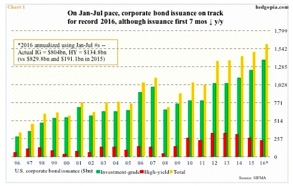 corporate bond issuance debt record 2016 chart