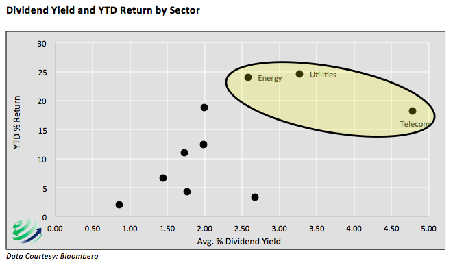 dividend yield vs year to date 2016 stock market sectors returns