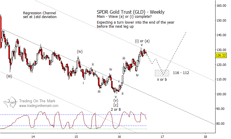 gld chart gold prices lower targets september 2016