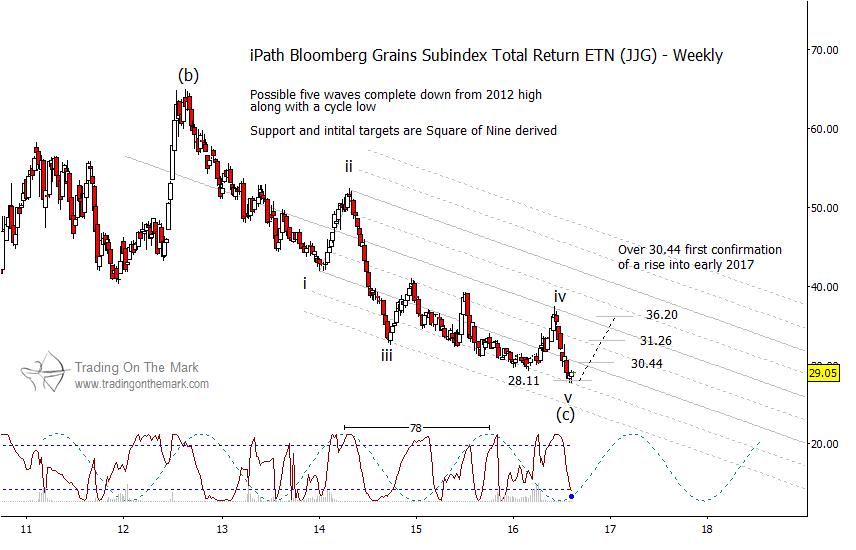 grain prices bottom elliott wave chart anlaysis_august 17