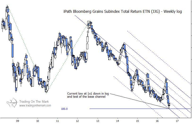 grain prices grains index log chart analysis_august 17