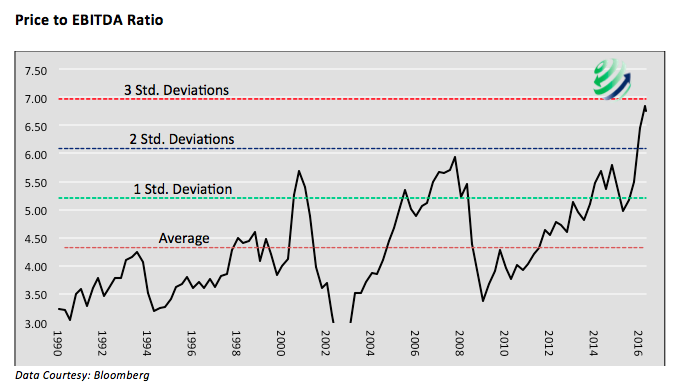 price to ebitda history chart standard deviations stock market valuations