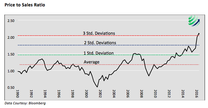 price to sales ratio chart stock market valuations history