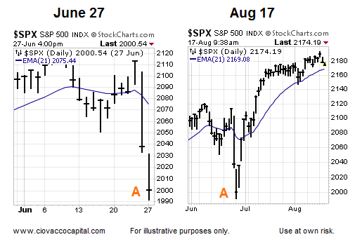 s&p 500 chart june august 21 day moving average higher bullish chart
