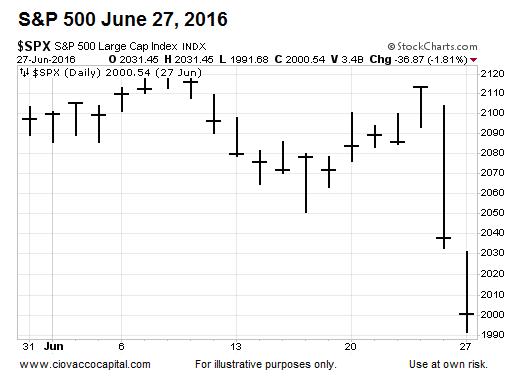 s&p 500 index june 27 to bearish to bullish trend change price chart