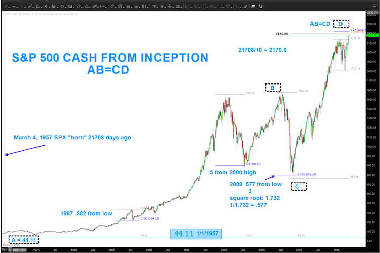 s&p 500 price targets 2200 big level_august