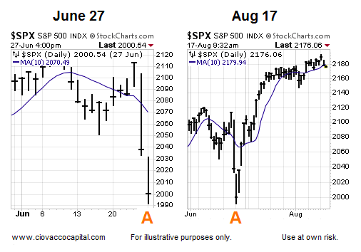 stock markets 10 day moving average turns higher june august 2016