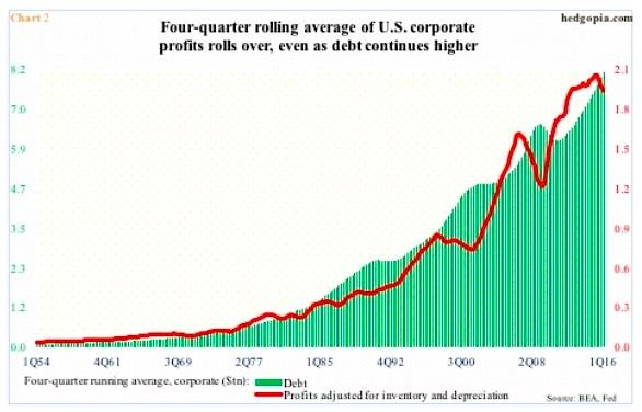 us corporate profits 4 quarter rolling average declines_2Q 2016