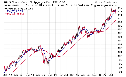 agg-aggregate-bond-etf-chart_5-years