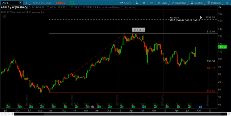 apple-stock-price-target-150-aapl-bullish-chart