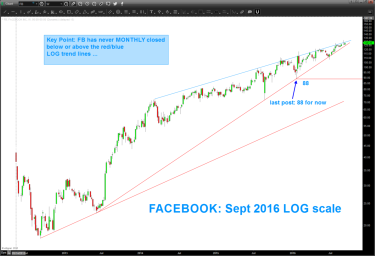 facebook-stock-chart-long-term-rising-wedge-trend-pattern