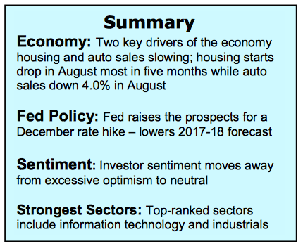 market-summary-technology-stocks-strength-week-september-26