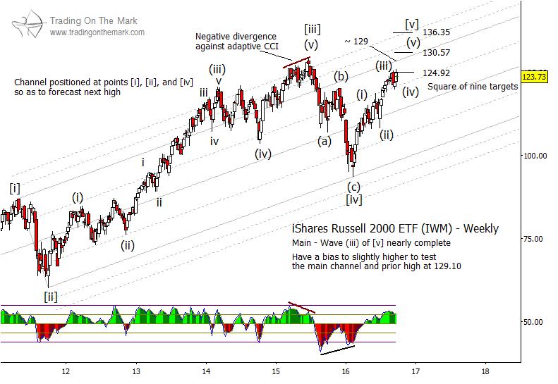 russell-2000-topping-pattern-chart-elliott-wave-pattern-2016