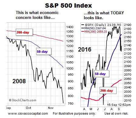 s&p 500 index 2008 2016 moving averages comparison chart