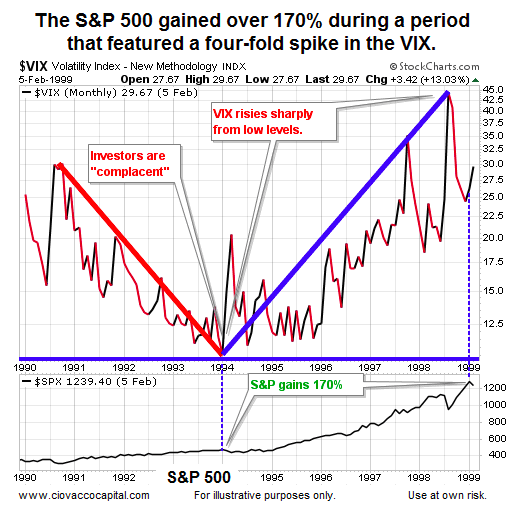 s&p 500 market gains vix higher 1990 to 1999 chart