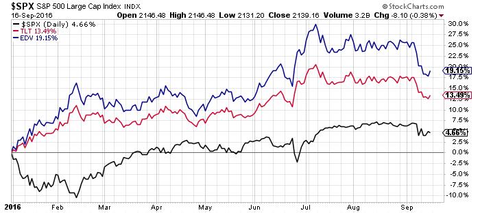 stock-vs-bonds-etfs-performance-chart-year-to-date-september-2016