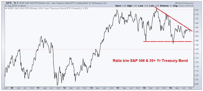 stocks-bonds-performance-ratio-chart-spy-tlt-triangle-pattern-september-2016