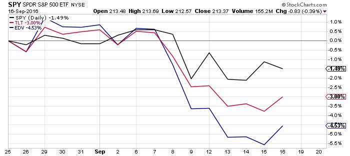 stocks-vs-bonds-chart-september