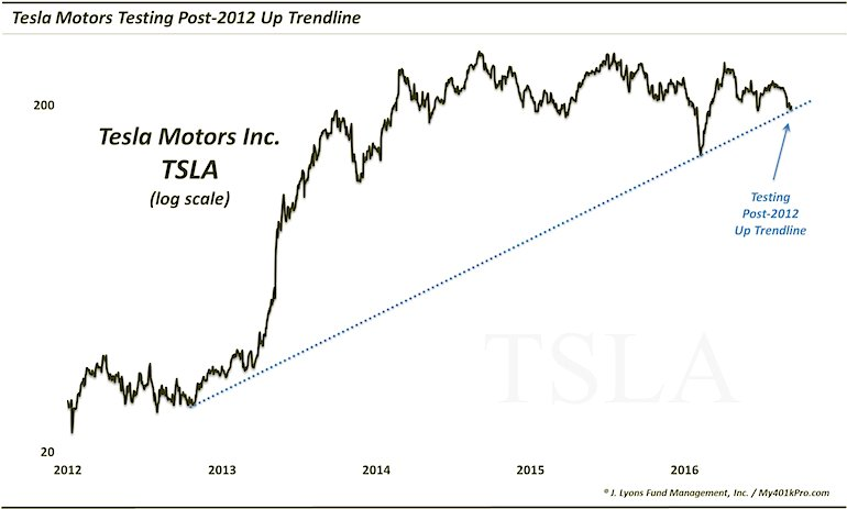 Tesla Motors Stock Tsla Testing Key Trend Line Support