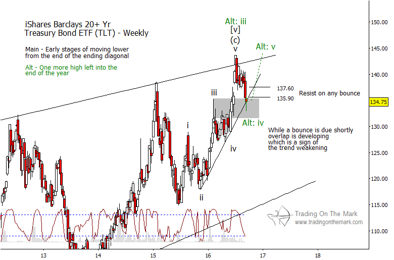 tlt-elliott-wave-weekly-bar-chart-treasury-bonds-etf