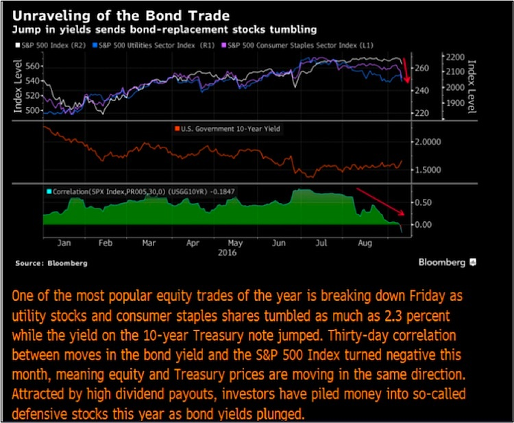 unraveling-of-the-bond-trade_bloomberg-chart