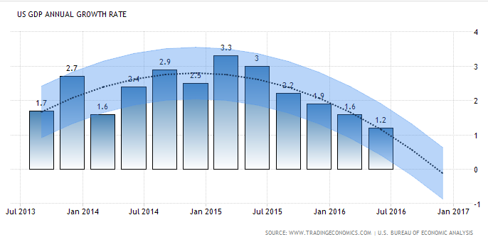 us-gdp-annual-growth-rate-chart-2013-to-2016