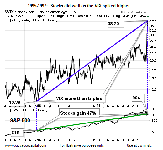 vix-moves-higher-1995-to-1997-stock-market-rally