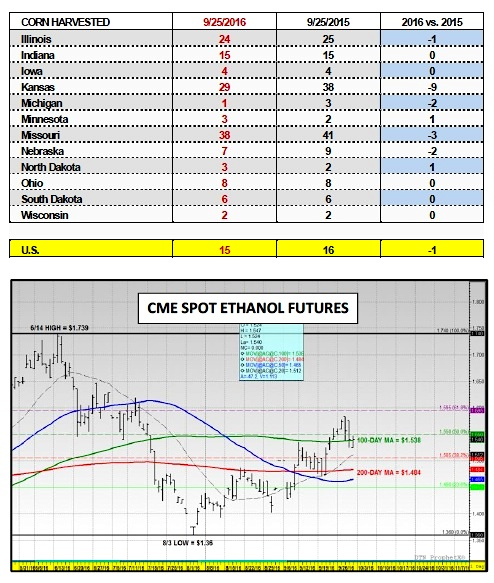 cme-spot-ethanol-prices-supply-demand-2016-chart-september-30-2016