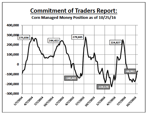 corn-managed-money-commitment-of-traders-net-short-positions-october-2016