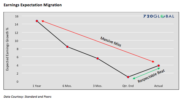 corporate-earnings-expectations-migration-chart