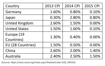 cpi-by-country-global-inflation_2013-2015_oecd-org