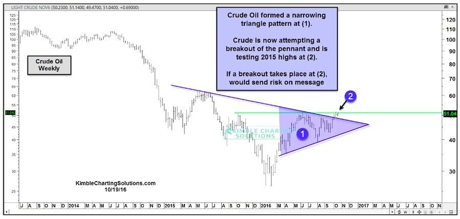 crude oil breakout price level chart october 2016