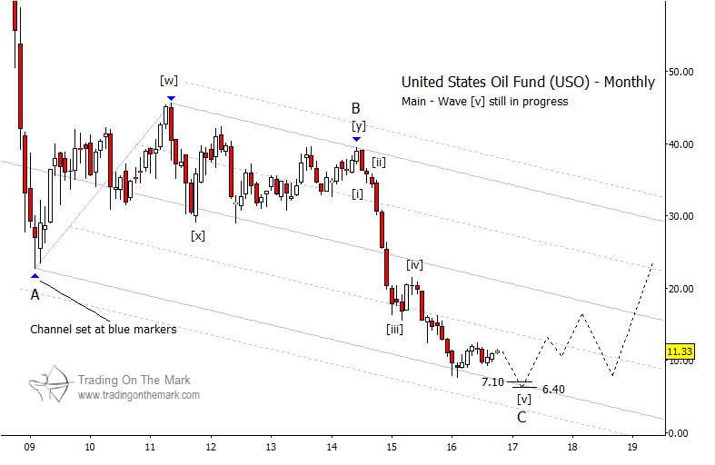 elliott-wave-pattern-uso-oil-fund-long-term-chart-october-11