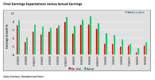 final-earnings-expectations-vs-actual-earnings-wall-street_720global-chart