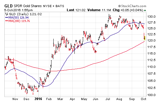 gld-gold-etf-chart-decline-lower-october-6