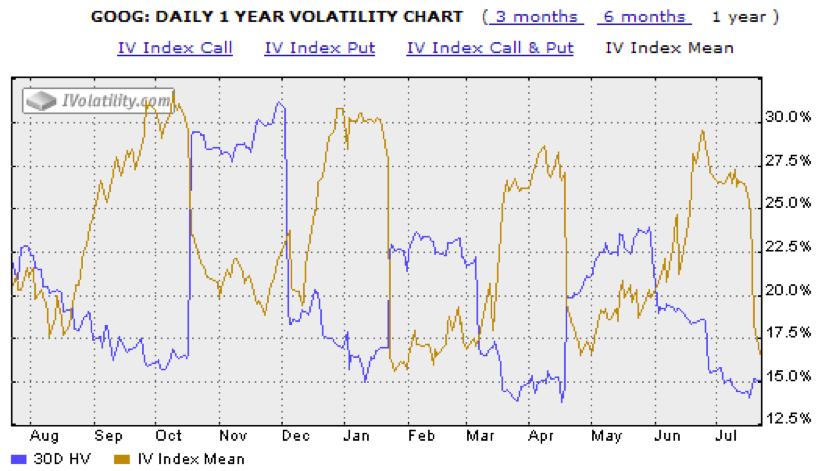 google-googl-stock-post-earnings-volatility-crush-chart